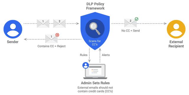 データ損失防止(DLP)のイメージ画像