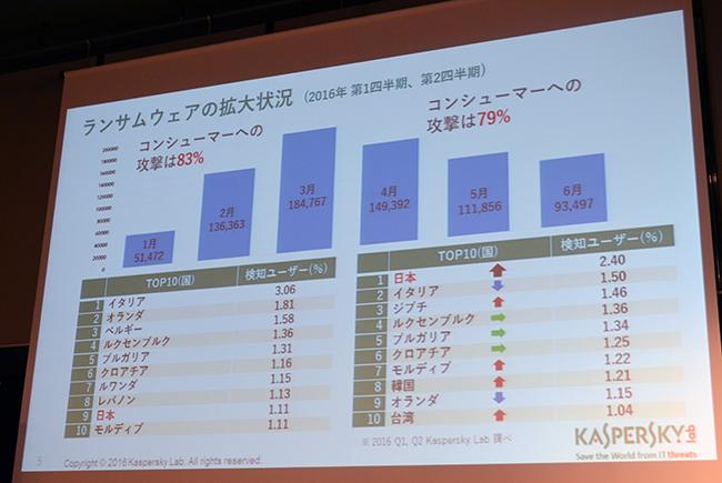 カスペルスキーによるとランサムウェアの検知率は日本が最も高いという