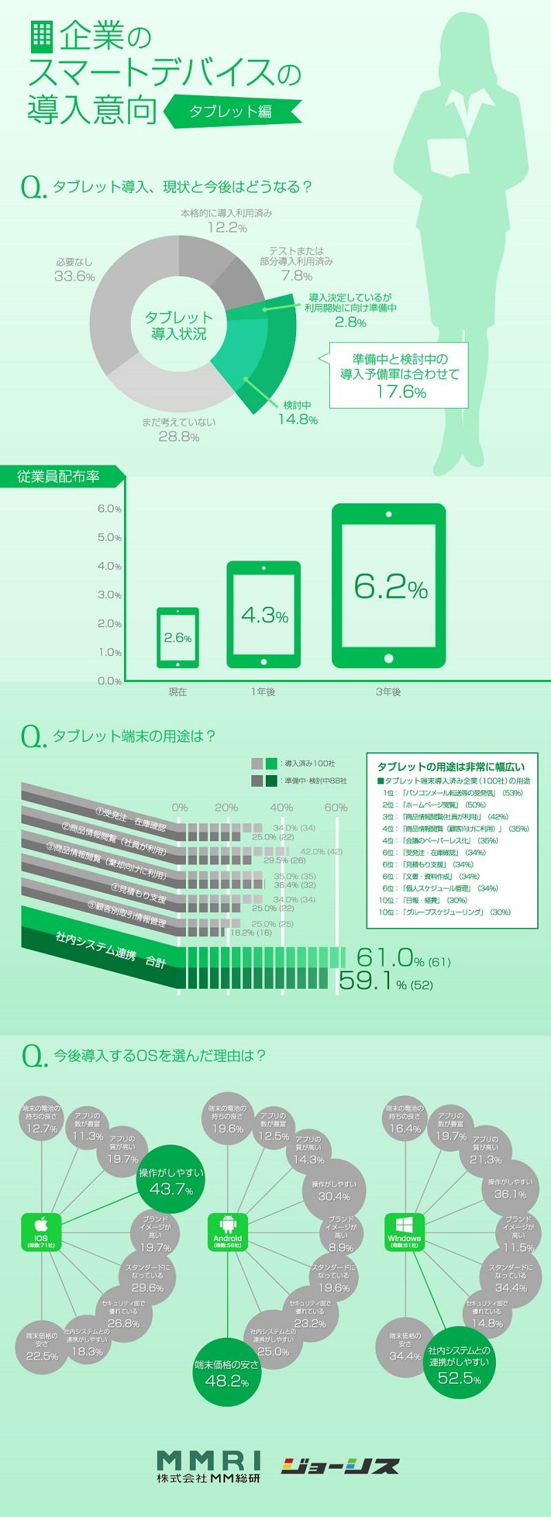 企業のスマートデバイス導入 現状と今後 タブレット編
