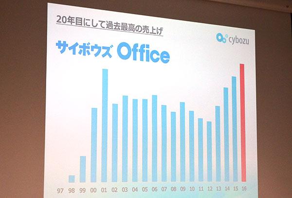 サイボウズ Officeはクラウド化で過去最高の売り上げを記録