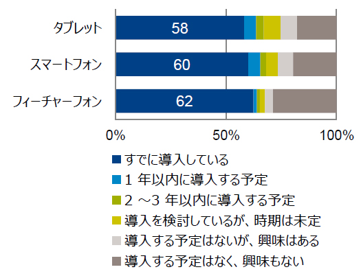 (図1)携帯情報端末の導入状況(Gfkジャパン提供)