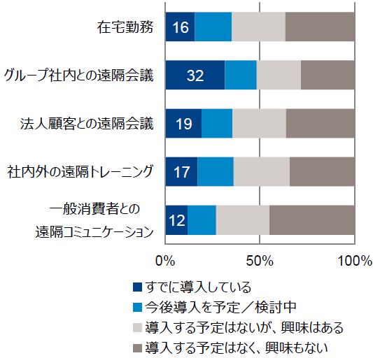 (図2)新しいワークスタイルの導入状況(Gfkジャパン提供)