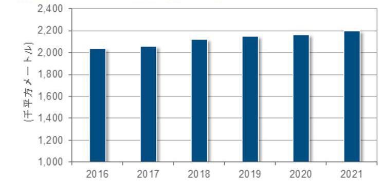 国内事業者データセンター延床面積予測(16年は実績値、17年以降は予測、出典:IDCジャパン)