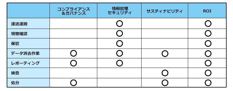 「ITAD」において重要視されるポイント4点とコア作業のフェーズの関わり合い度合の図