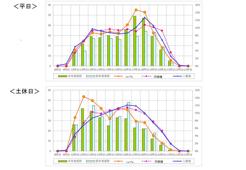 ポイントカードの時間帯別客数(棒グラフ:当年と前年の実数 折線グラフ:構成比)