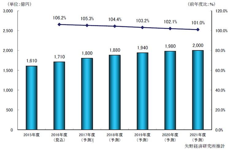 国内M2M市場規模の予測